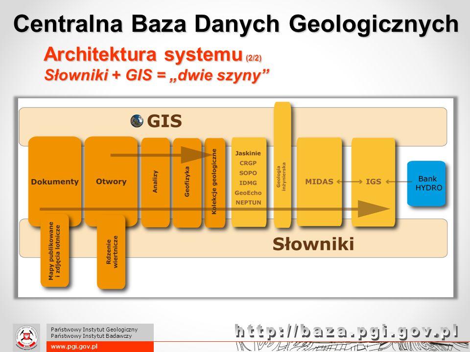 Architektura systemu (2/2) Słowniki + GIS = dwie szyny Centralna Baza Danych Geologicznych www.pgi.gov.pl Państwowy Instytut Geologiczny Państwowy Ins