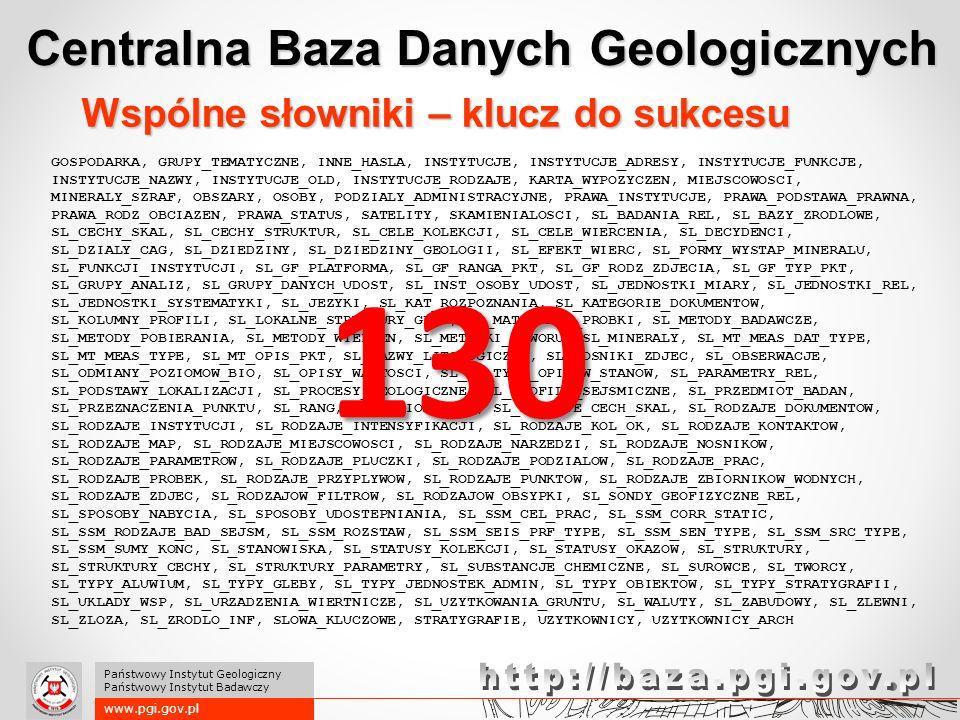www.pgi.gov.pl Państwowy Instytut Geologiczny Państwowy Instytut Badawczy Centralna Baza Danych Geologicznych GOSPODARKA, GRUPY_TEMATYCZNE, INNE_HASLA