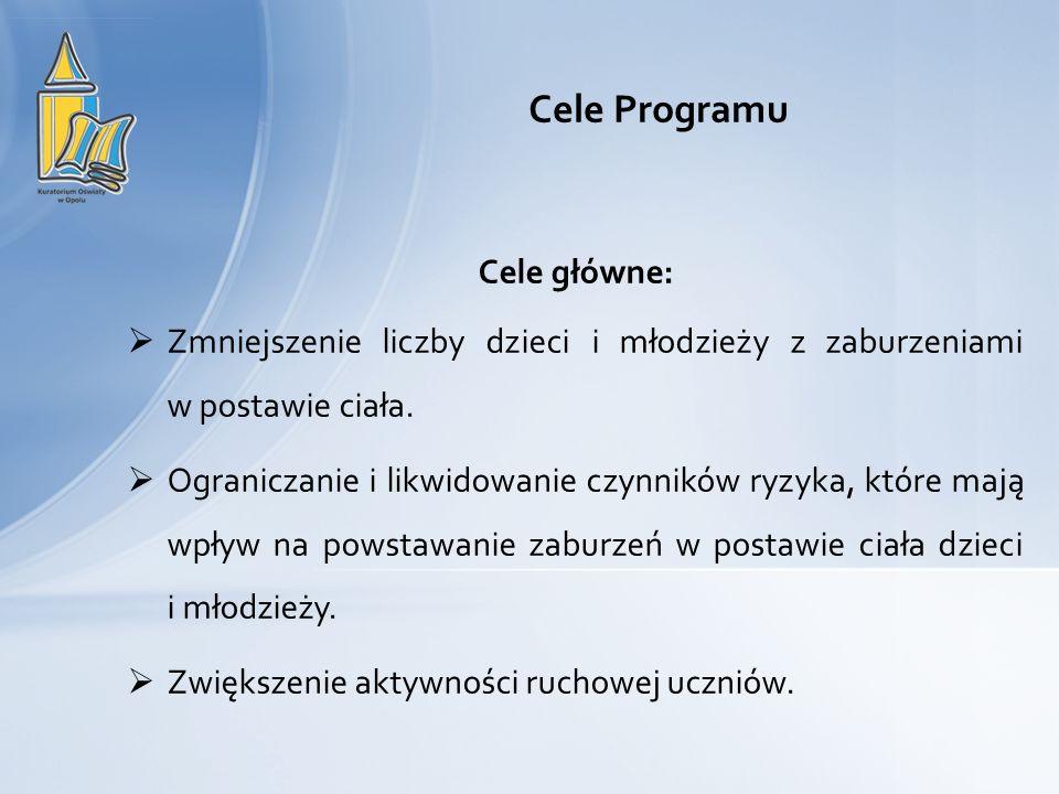 Cele Programu Cele główne: Zmniejszenie liczby dzieci i młodzieży z zaburzeniami w postawie ciała. Ograniczanie i likwidowanie czynników ryzyka, które