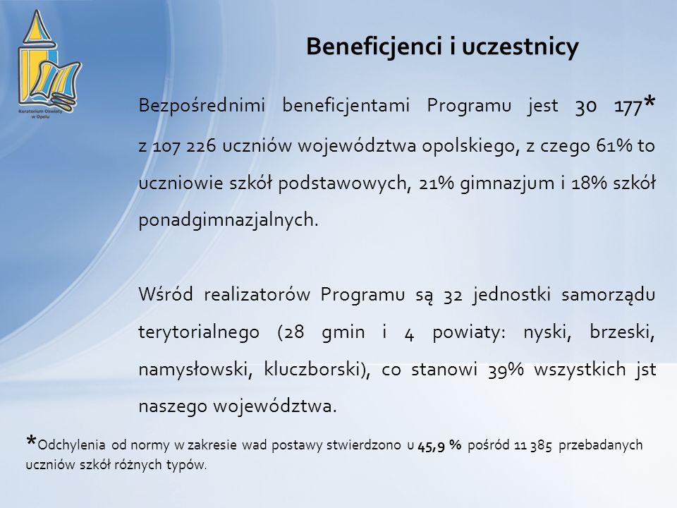 Bezpośrednimi beneficjentami Programu jest 30 177 * z 107 226 uczniów województwa opolskiego, z czego 61% to uczniowie szkół podstawowych, 21% gimnazj