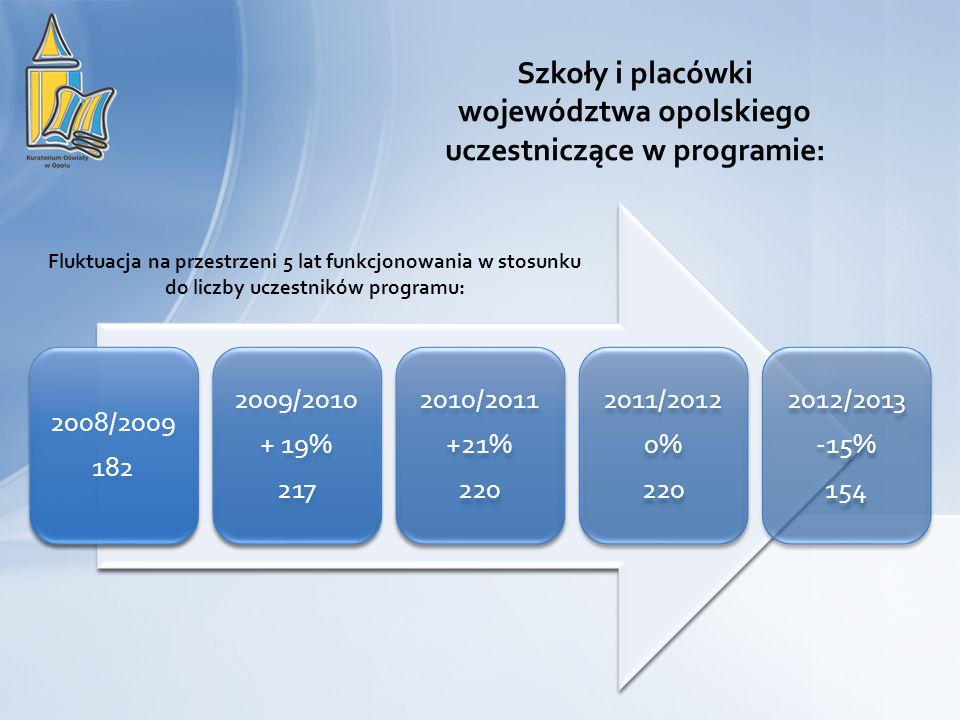 2008/2009 182 2009/2010 + 19% 217 2010/2011 +21% 220 2011/2012 0% 220 2012/2013 -15% 154 Szkoły i placówki województwa opolskiego uczestniczące w prog