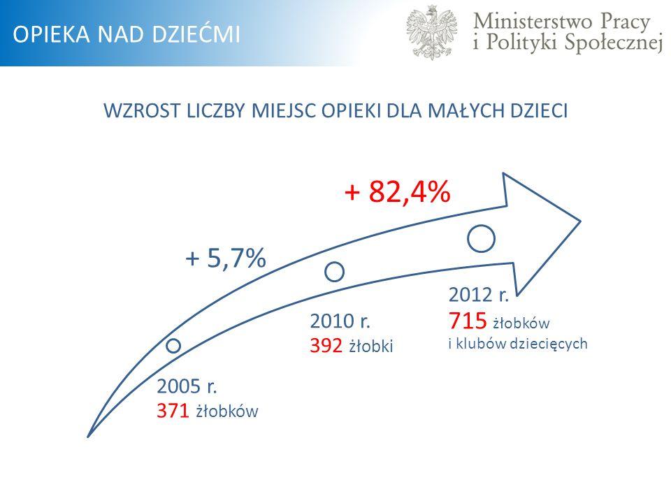 2005 r. 371 żłobków 2010 r. 392 żłobki 2012 r. 715 żłobków i klubów dziecięcych + 5,7% + 82,4% WZROST LICZBY MIEJSC OPIEKI DLA MAŁYCH DZIECI OPIEKA NA