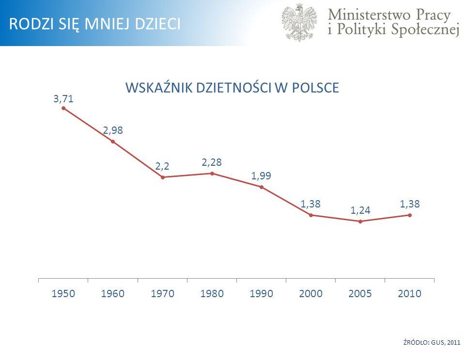 ŹRÓDŁO: GUS, 2011 WSKAŹNIK DZIETNOŚCI W POLSCE RODZI SIĘ MNIEJ DZIECI