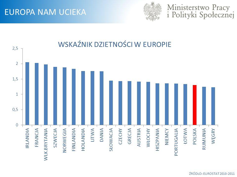 ŹRÓDŁO: EUROSTAT 2010-2011 WSKAŹNIK DZIETNOŚCI W EUROPIE EUROPA NAM UCIEKA