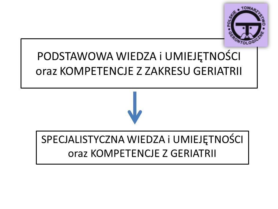 Podstawową wiedzę z zakresu geriatrii powinna posiadać każda osoba pracująca w systemie z osobami starszymi KAŻDY LEKARZ Prognozy starzenia Europy 20102030 2050 EU (średnia) PL % społeczeństwa EDUKACJA PRZEDDYPLOMOWA EDUKACJA PODYPLOMOWA lekarzy różnych specjalności Według EUROSTAT