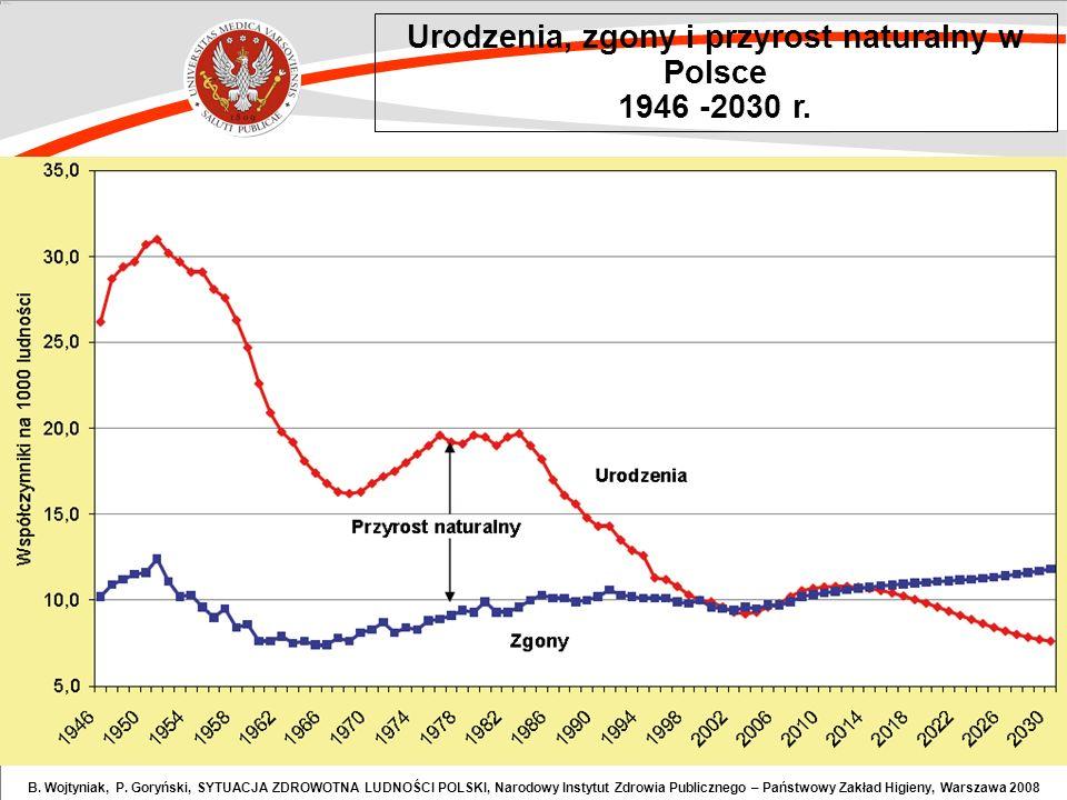 Urodzenia, zgony i przyrost naturalny w Polsce 1946 -2030 r. B. Wojtyniak, P. Goryński, SYTUACJA ZDROWOTNA LUDNOŚCI POLSKI, Narodowy Instytut Zdrowia