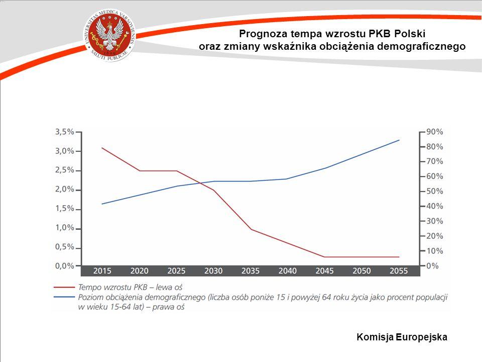 Prognoza tempa wzrostu PKB Polski oraz zmiany wskaźnika obciążenia demograficznego Komisja Europejska