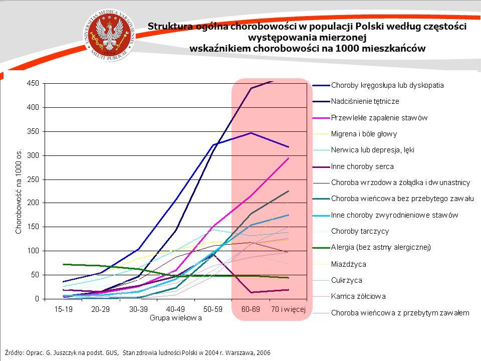 Źródło: Oprac. G. Juszczyk na podst. GUS, Stan zdrowia ludności Polski w 2004 r. Warszawa, 2006 Struktura ogólna chorobowości w populacji Polski wedłu