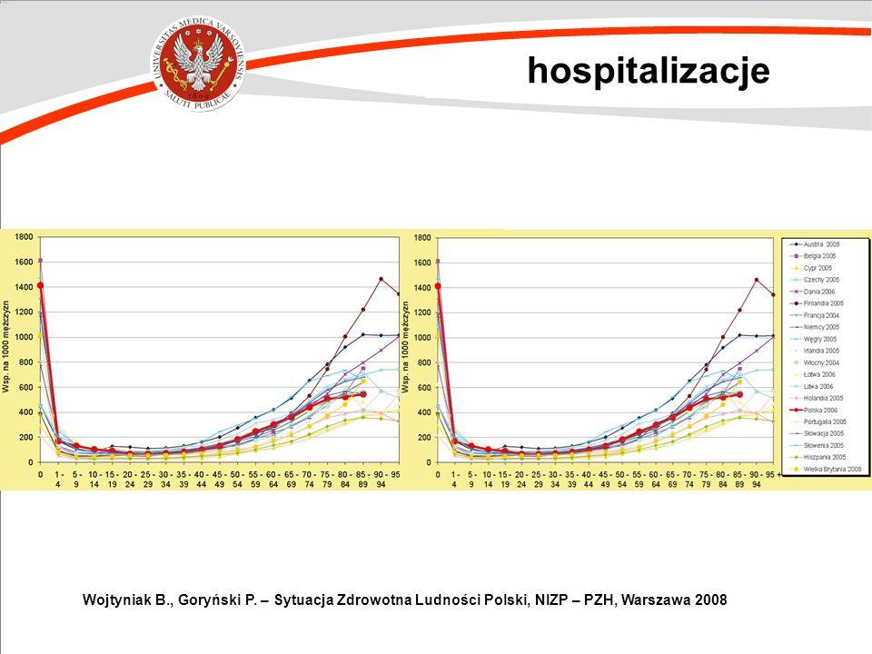 hospitalizacje Wojtyniak B., Goryński P. – Sytuacja Zdrowotna Ludności Polski, NIZP – PZH, Warszawa 2008