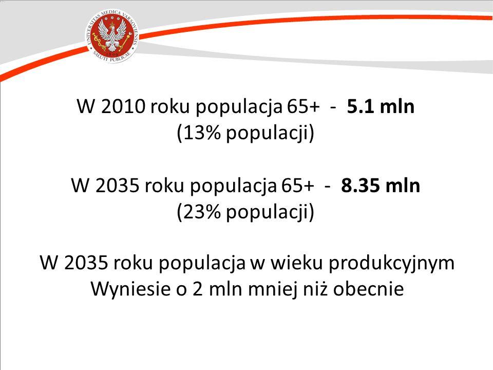 W 2010 roku populacja 65+ - 5.1 mln (13% populacji) W 2035 roku populacja 65+ - 8.35 mln (23% populacji) W 2035 roku populacja w wieku produkcyjnym Wy