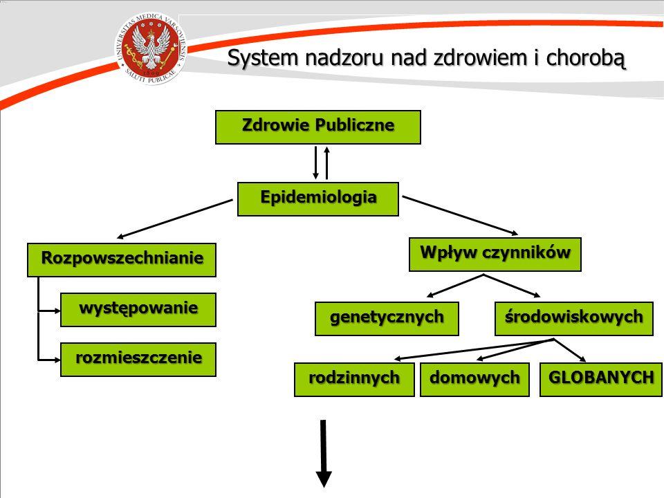 Zdrowie Publiczne Epidemiologia Rozpowszechnianie Wpływ czynników występowanie rozmieszczenie genetycznychśrodowiskowych rodzinnychdomowychGLOBANYCH S