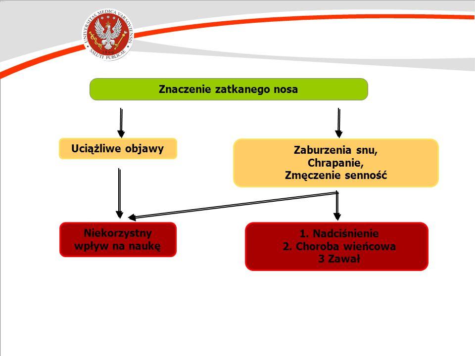 Stuck et al. J Allergy Clin Immunol. 2004;113:663. Vuurman et al. Ann Allergy. 1993;71:121. Uciążliwe objawy Zaburzenia snu, Chrapanie, Zmęczenie senn