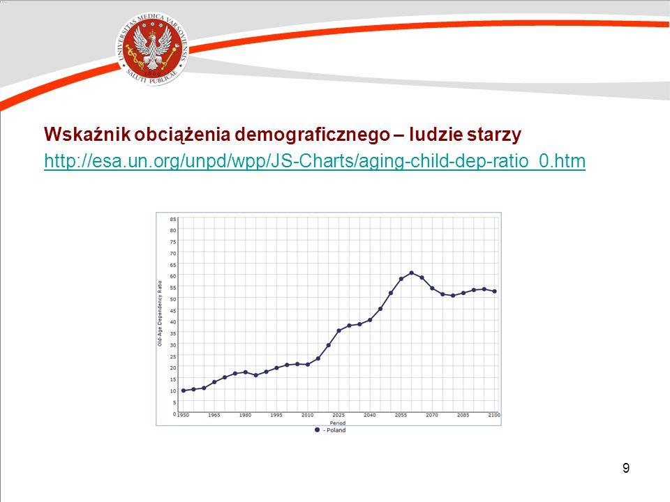 9 Wskaźnik obciążenia demograficznego – ludzie starzy http://esa.un.org/unpd/wpp/JS-Charts/aging-child-dep-ratio_0.htm