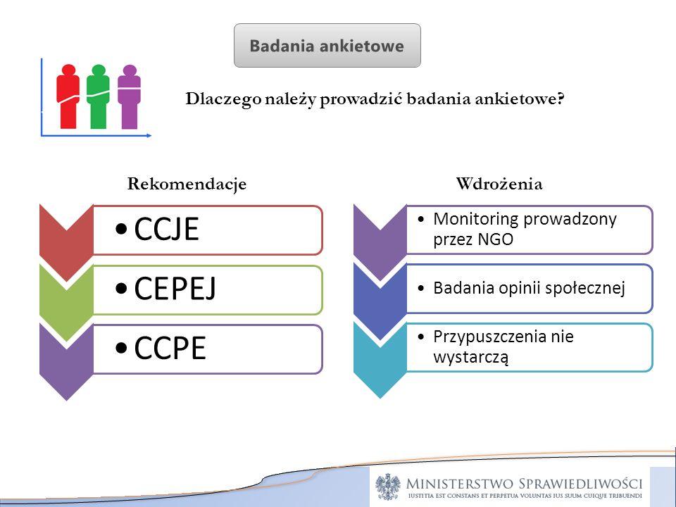 Dlaczego należy prowadzić badania ankietowe? CCJECEPEJCCPE Rekomendacje Monitoring prowadzony przez NGO Badania opinii społecznej Przypuszczenia nie w