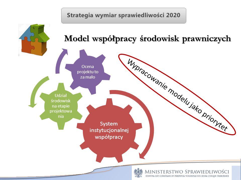Model współpracy środowisk prawniczych System instytucjonalne j współpracy Udział środowisk na etapie projektowa nia Ocena projektu to za mało Wypraco