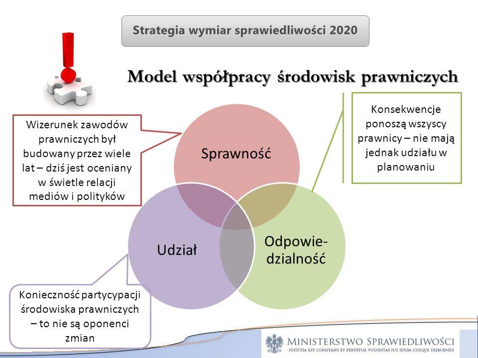 Sprawność Odpowie- dzialność Udział Model współpracy środowisk prawniczych Konsekwencje ponoszą wszyscy prawnicy – nie mają jednak udziału w planowani