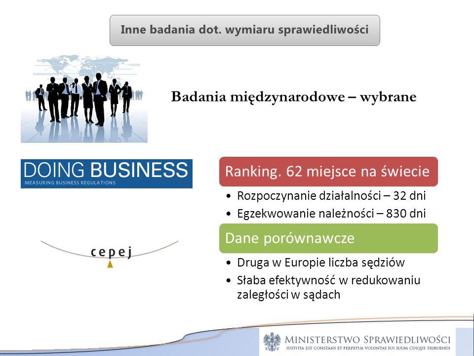 Badania międzynarodowe – wybrane Ranking. 62 miejsce na świecie Rozpoczynanie działalności – 32 dni Egzekwowanie należności – 830 dni Dane porównawcze