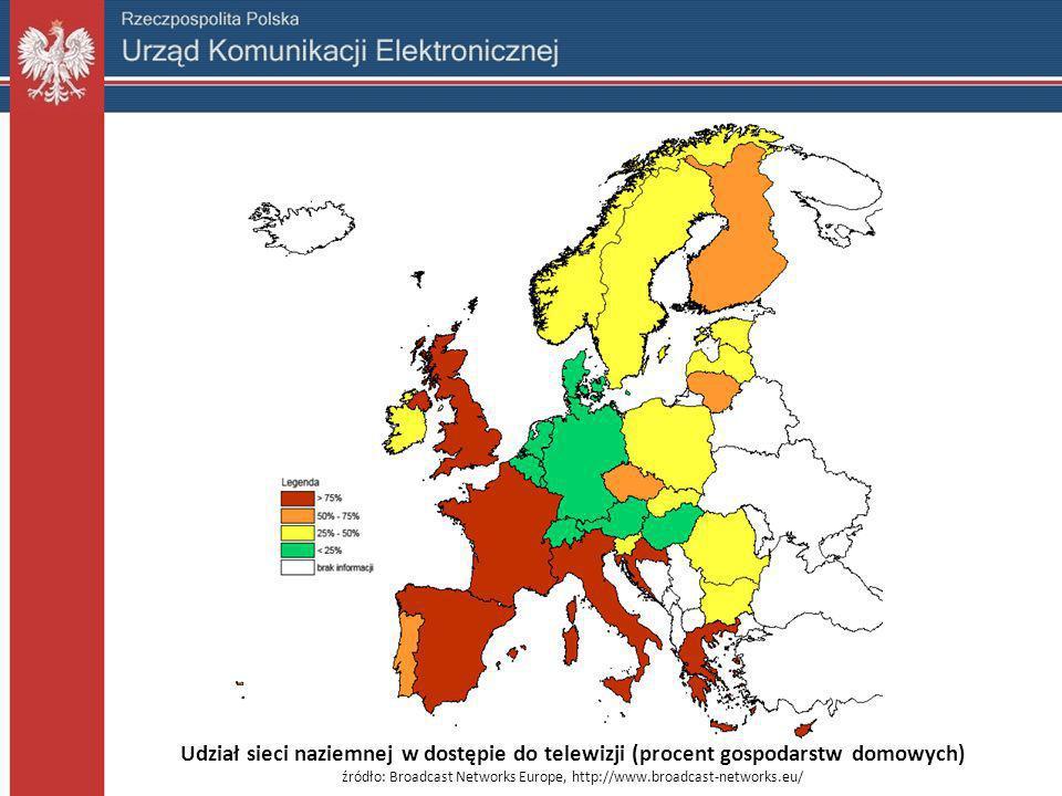 Udział sieci naziemnej w dostępie do telewizji (procent gospodarstw domowych) źródło: Broadcast Networks Europe, http://www.broadcast-networks.eu/