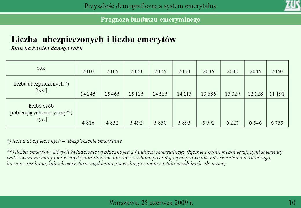 Warszawa, 25 czerwca 2009 r.10 Przyszłość demograficzna a system emerytalny Prognoza funduszu emerytalnego Liczba ubezpieczonych i liczba emerytów Stan na koniec danego roku rok 201020152020202520302035204020452050 liczba ubezpieczonych *) [tys.] 14 24515 46515 12514 53514 11313 68613 02912 12811 191 liczba osób pobierających emeryturę **) [tys.] 4 8164 8525 4925 8305 8955 9926 2276 5466 739 *) liczba ubezpieczonych – ubezpieczenie emerytalne **) liczba emerytów, których świadczenie wypłacane jest z funduszu emerytalnego (łącznie z osobami pobierającymi emerytury realizowane na mocy umów międzynarodowych, łącznie z osobami posiadającymi prawo także do świadczenia rolniczego, łącznie z osobami, których emerytura wypłacana jest w zbiegu z rentą z tytułu niezdolności do pracy)