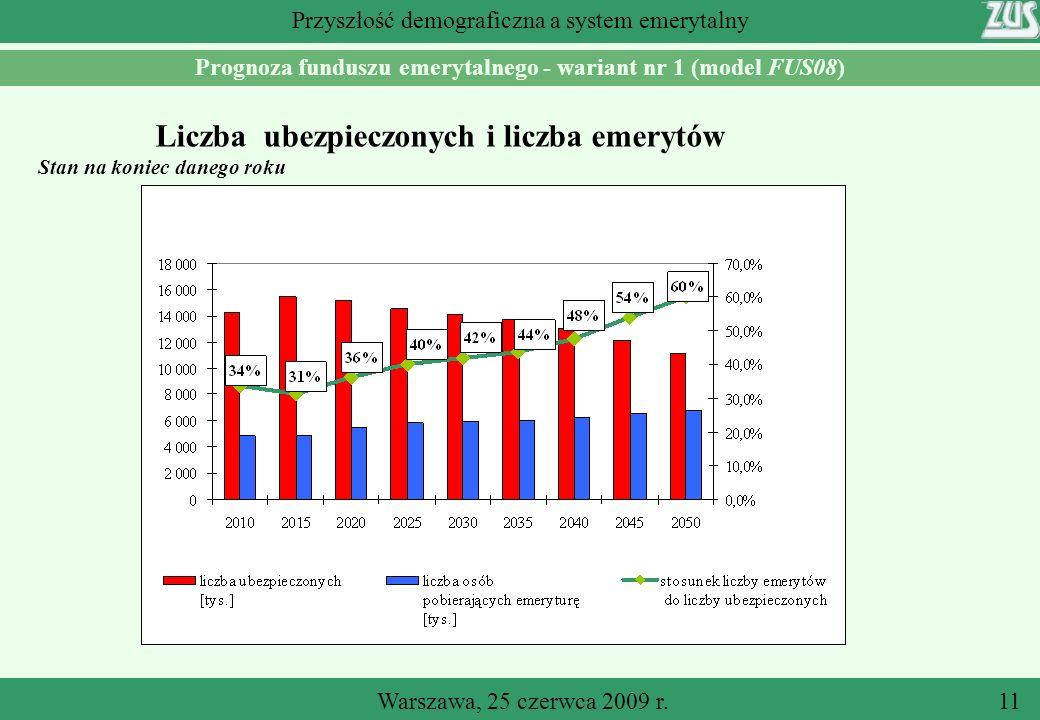 Warszawa, 25 czerwca 2009 r.11 Przyszłość demograficzna a system emerytalny Prognoza funduszu emerytalnego - wariant nr 1 (model FUS08) Liczba ubezpieczonych i liczba emerytów Stan na koniec danego roku