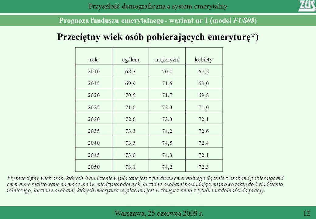 Warszawa, 25 czerwca 2009 r.12 Przyszłość demograficzna a system emerytalny Prognoza funduszu emerytalnego - wariant nr 1 (model FUS08) Przeciętny wiek osób pobierających emeryturę*) **) przeciętny wiek osób, których świadczenie wypłacane jest z funduszu emerytalnego (łącznie z osobami pobierającymi emerytury realizowane na mocy umów międzynarodowych, łącznie z osobami posiadającymi prawo także do świadczenia rolniczego, łącznie z osobami, których emerytura wypłacana jest w zbiegu z rentą z tytułu niezdolności do pracy) rokogółemmężczyźnikobiety 201068,370,067,2 201569,971,569,0 202070,571,769,8 202571,672,371,0 203072,673,372,1 203573,374,272,6 204073,374,572,4 204573,074,372,1 205073,174,272,3