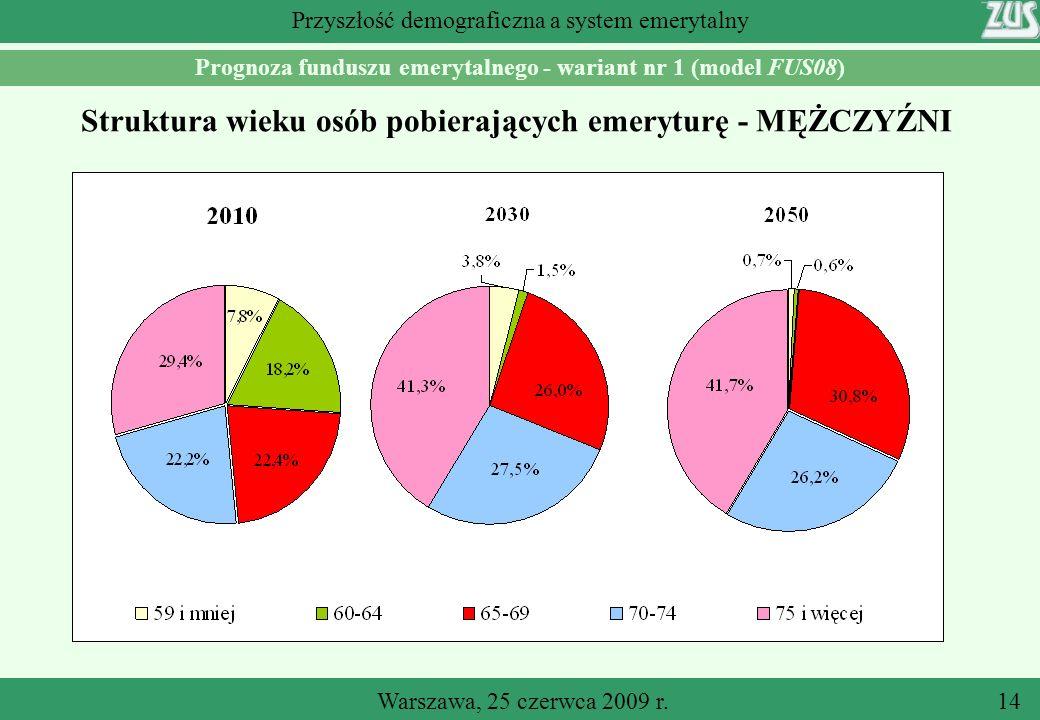 Warszawa, 25 czerwca 2009 r.14 Przyszłość demograficzna a system emerytalny Prognoza funduszu emerytalnego - wariant nr 1 (model FUS08) Struktura wieku osób pobierających emeryturę - MĘŻCZYŹNI