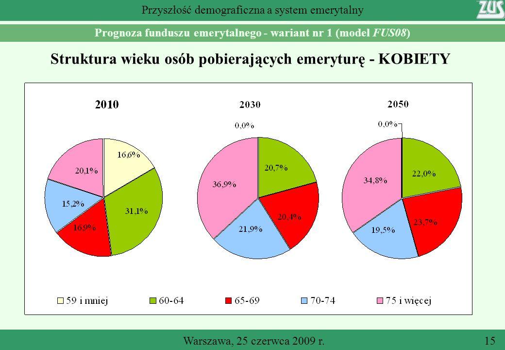 Warszawa, 25 czerwca 2009 r.15 Przyszłość demograficzna a system emerytalny Prognoza funduszu emerytalnego - wariant nr 1 (model FUS08) Struktura wieku osób pobierających emeryturę - KOBIETY