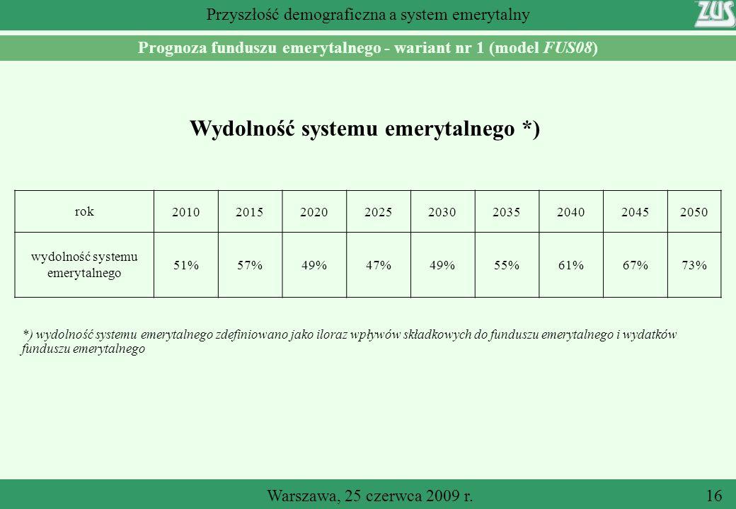 Warszawa, 25 czerwca 2009 r.16 Przyszłość demograficzna a system emerytalny Prognoza funduszu emerytalnego - wariant nr 1 (model FUS08) Wydolność systemu emerytalnego *) rok201020152020202520302035204020452050 wydolność systemu emerytalnego 51%57%49%47%49%55%61%67%73% *) wydolność systemu emerytalnego zdefiniowano jako iloraz wpływów składkowych do funduszu emerytalnego i wydatków funduszu emerytalnego