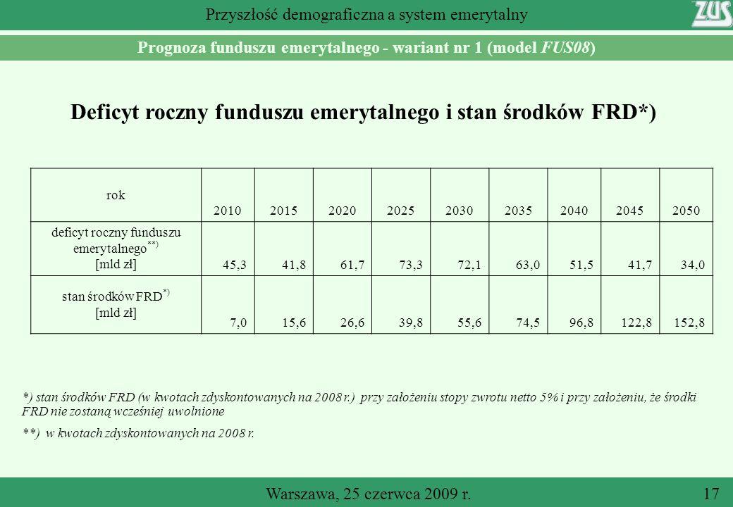 Warszawa, 25 czerwca 2009 r.17 Przyszłość demograficzna a system emerytalny Prognoza funduszu emerytalnego - wariant nr 1 (model FUS08) Deficyt roczny funduszu emerytalnego i stan środków FRD*) *) stan środków FRD (w kwotach zdyskontowanych na 2008 r.) przy założeniu stopy zwrotu netto 5% i przy założeniu, że środki FRD nie zostaną wcześniej uwolnione **) w kwotach zdyskontowanych na 2008 r.