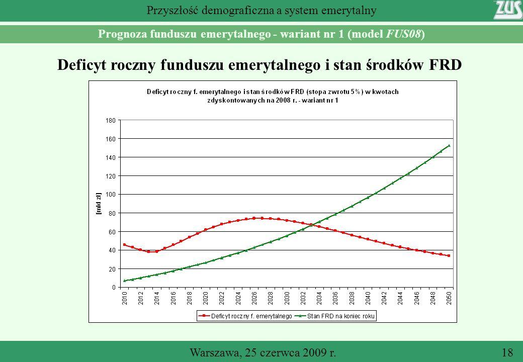 Warszawa, 25 czerwca 2009 r.18 Przyszłość demograficzna a system emerytalny Prognoza funduszu emerytalnego - wariant nr 1 (model FUS08) Deficyt roczny funduszu emerytalnego i stan środków FRD