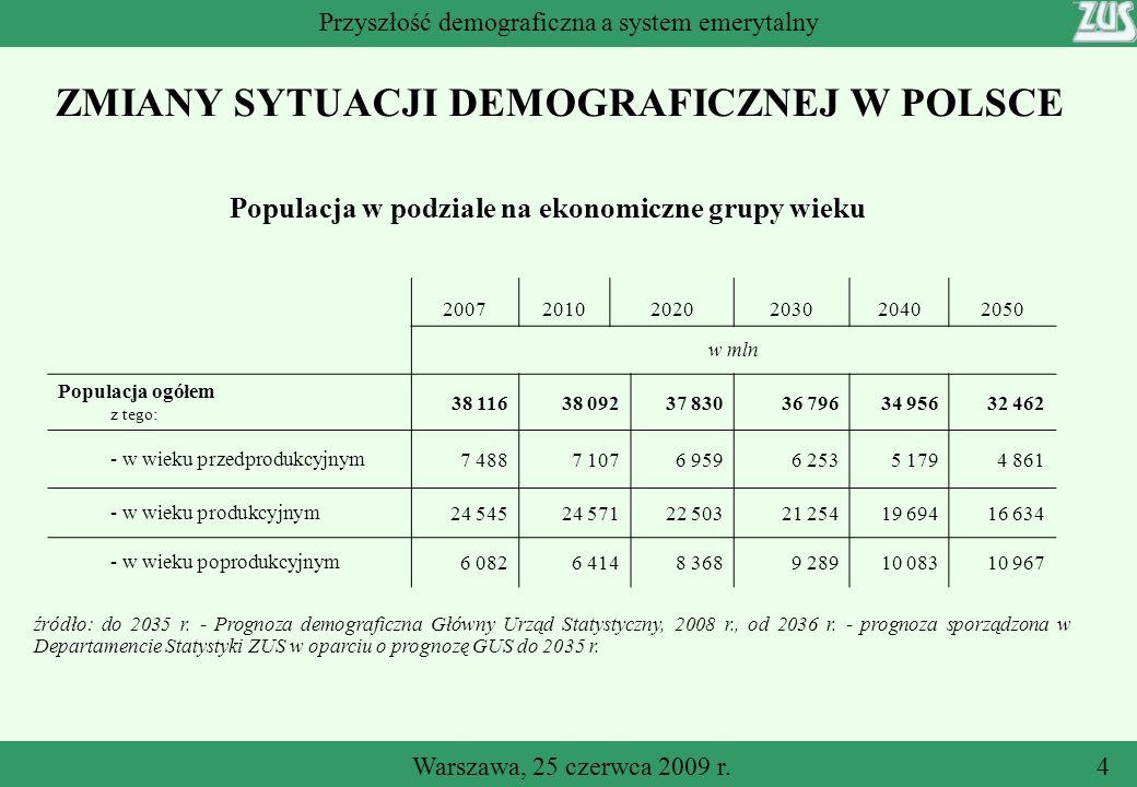 ZMIANY SYTUACJI DEMOGRAFICZNEJ W POLSCE Warszawa, 25 czerwca 2009 r.4 Przyszłość demograficzna a system emerytalny Populacja w podziale na ekonomiczne grupy wieku 200720102020203020402050 w mln Populacja ogółem z tego: 38 11638 09237 83036 79634 95632 462 - w wieku przedprodukcyjnym7 4887 1076 9596 2535 1794 861 - w wieku produkcyjnym24 54524 57122 50321 25419 69416 634 - w wieku poprodukcyjnym6 0826 4148 3689 28910 08310 967 źródło: do 2035 r.