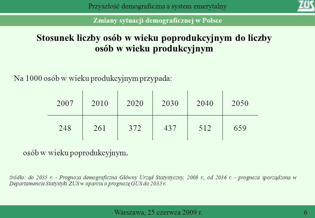 Warszawa, 25 czerwca 2009 r.6 Przyszłość demograficzna a system emerytalny Stosunek liczby osób w wieku poprodukcyjnym do liczby osób w wieku produkcyjnym źródło: do 2035 r.