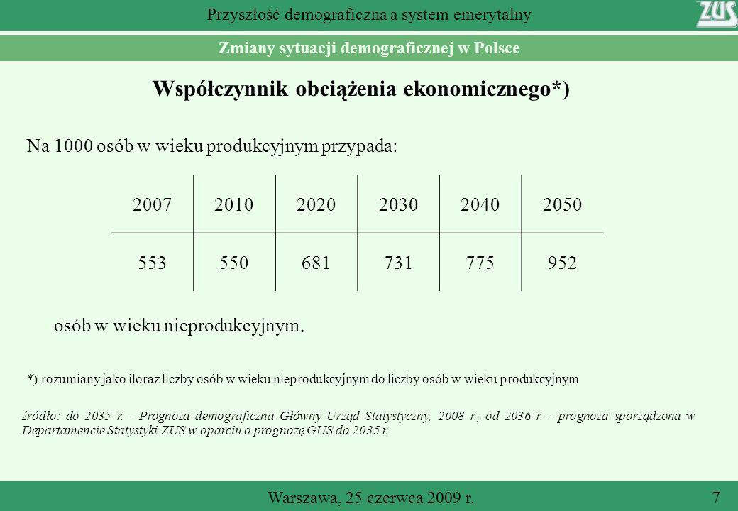Warszawa, 25 czerwca 2009 r.7 Przyszłość demograficzna a system emerytalny Współczynnik obciążenia ekonomicznego*) źródło: do 2035 r.