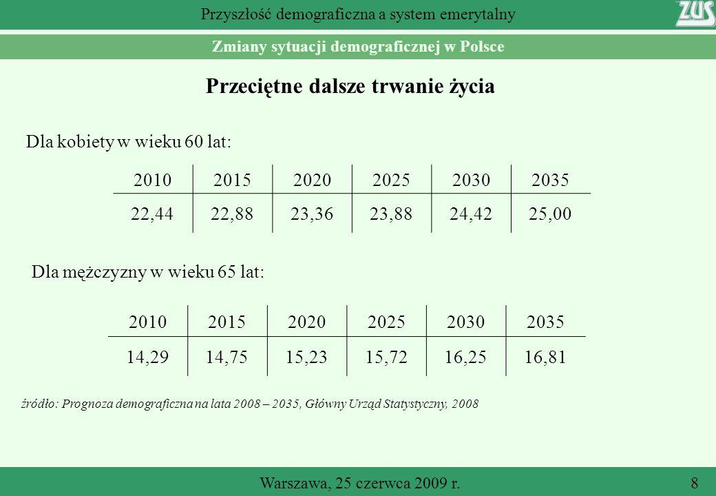 Warszawa, 25 czerwca 2009 r.8 Przyszłość demograficzna a system emerytalny Przeciętne dalsze trwanie życia źródło: Prognoza demograficzna na lata 2008 – 2035, Główny Urząd Statystyczny, 2008 Zmiany sytuacji demograficznej w Polsce Dla kobiety w wieku 60 lat: 201020152020202520302035 22,4422,8823,3623,8824,4225,00 Dla mężczyzny w wieku 65 lat: 201020152020202520302035 14,2914,7515,2315,7216,2516,81