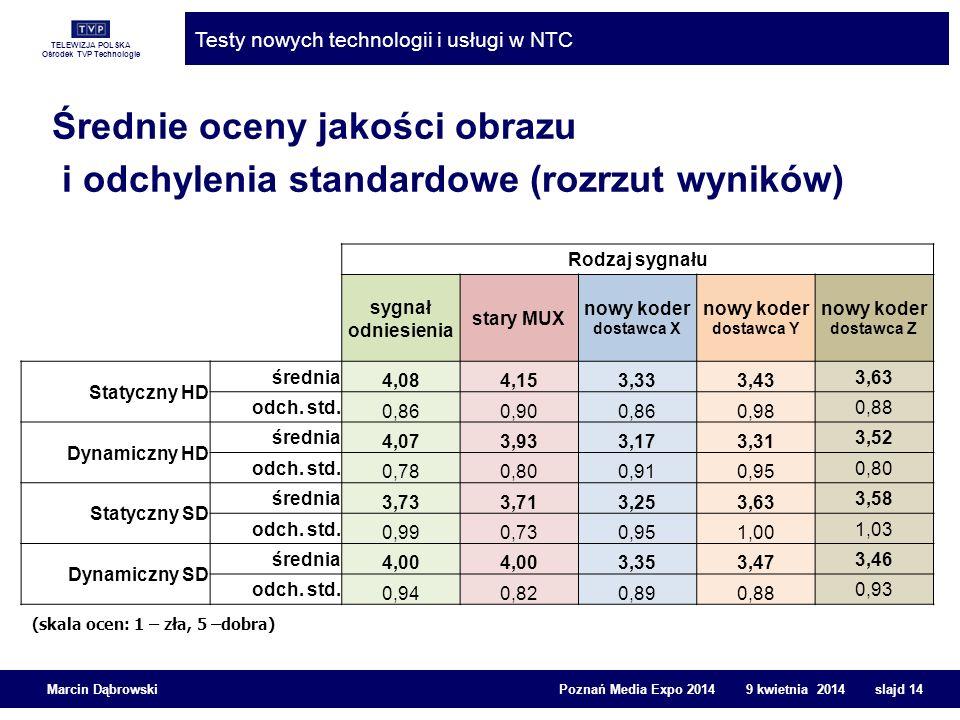 TELEWIZJA POLSKA Ośrodek TVP Technologie Testy nowych technologii i usługi w NTC Marcin Dąbrowski Poznań Media Expo 2014 9 kwietnia 2014 slajd 14 Śred