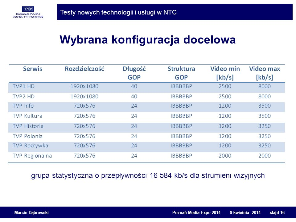 TELEWIZJA POLSKA Ośrodek TVP Technologie Testy nowych technologii i usługi w NTC Marcin Dąbrowski Poznań Media Expo 2014 9 kwietnia 2014 slajd 16 Wybr