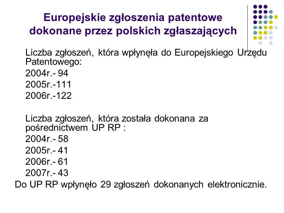 Europejskie zgłoszenia patentowe dokonane przez polskich zgłaszających Liczba zgłoszeń, która wpłynęła do Europejskiego Urzędu Patentowego: 2004r.- 94