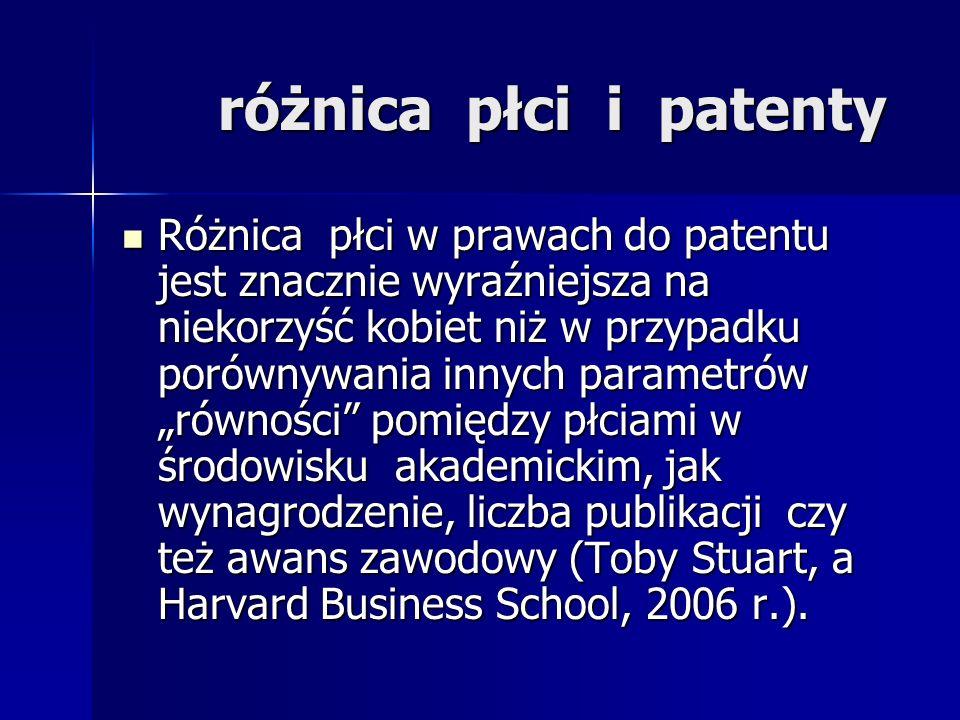 różnica płci i patenty Różnica płci w prawach do patentu jest znacznie wyraźniejsza na niekorzyść kobiet niż w przypadku porównywania innych parametró