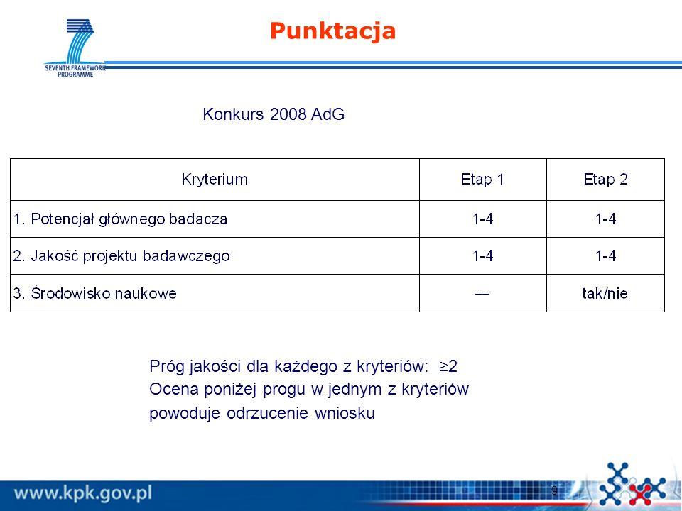 9 Punktacja Konkurs 2008 AdG Próg jakości dla każdego z kryteriów: 2 Ocena poniżej progu w jednym z kryteriów powoduje odrzucenie wniosku