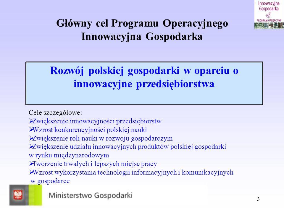 3 Główny cel Programu Operacyjnego Innowacyjna Gospodarka Rozwój polskiej gospodarki w oparciu o innowacyjne przedsiębiorstwa Cele szczegółowe: Zwięks