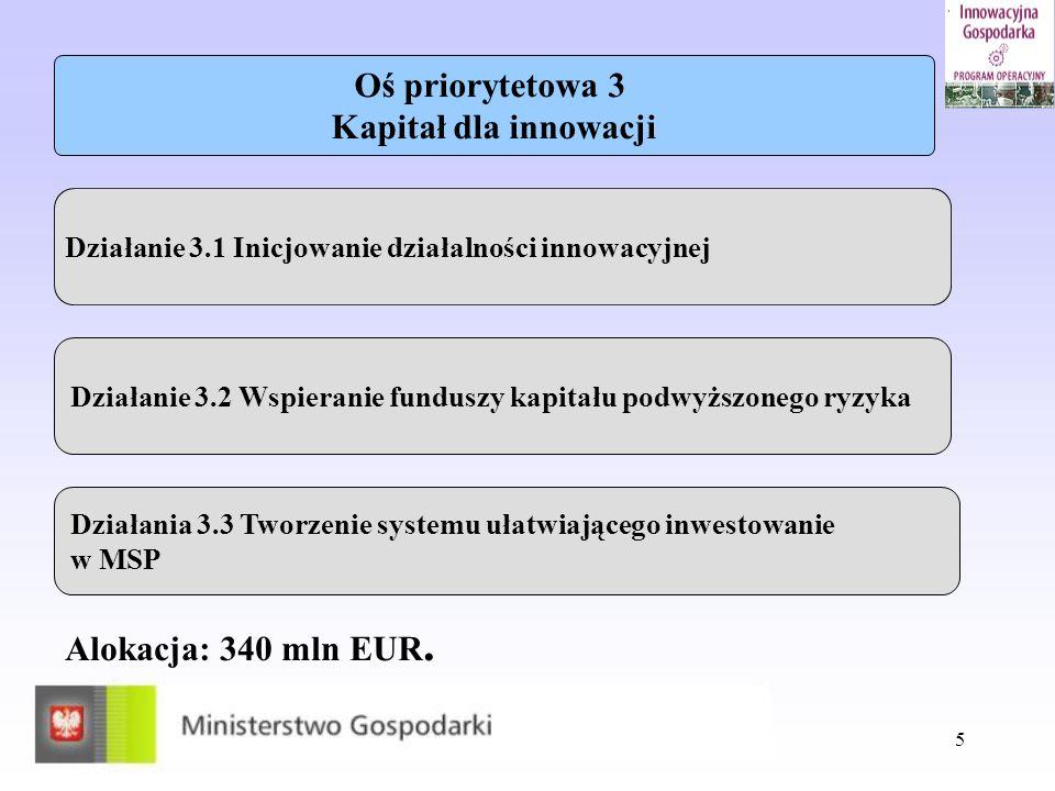 5 Alokacja: 340 mln EUR. Oś priorytetowa 3 Kapitał dla innowacji Działanie 3.1 Inicjowanie działalności innowacyjnej Działanie 3.2 Wspieranie funduszy