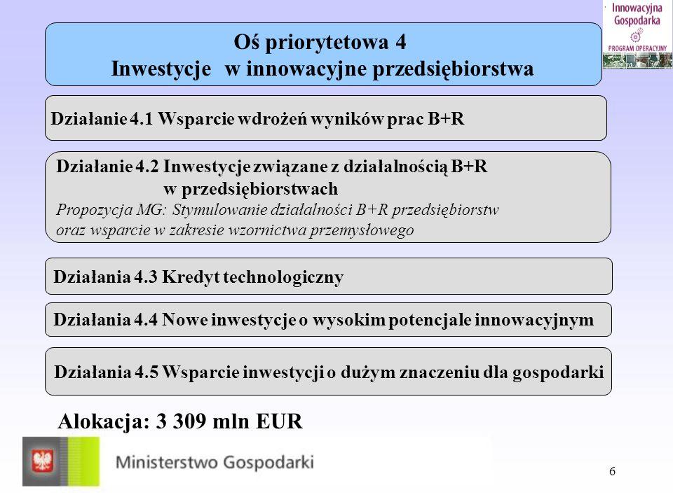 6 Oś priorytetowa 4 Inwestycje w innowacyjne przedsiębiorstwa Działanie 4.1 Wsparcie wdrożeń wyników prac B+R Działanie 4.2 Inwestycje związane z dzia