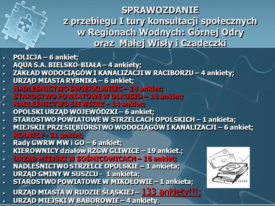 SPRAWOZDANIE z przebiegu I tury konsultacji społecznych w Regionach Wodnych: Górnej Odry oraz Małej Wisły i Czadeczki POLICJA – 6 ankiet; AQUA S.A.