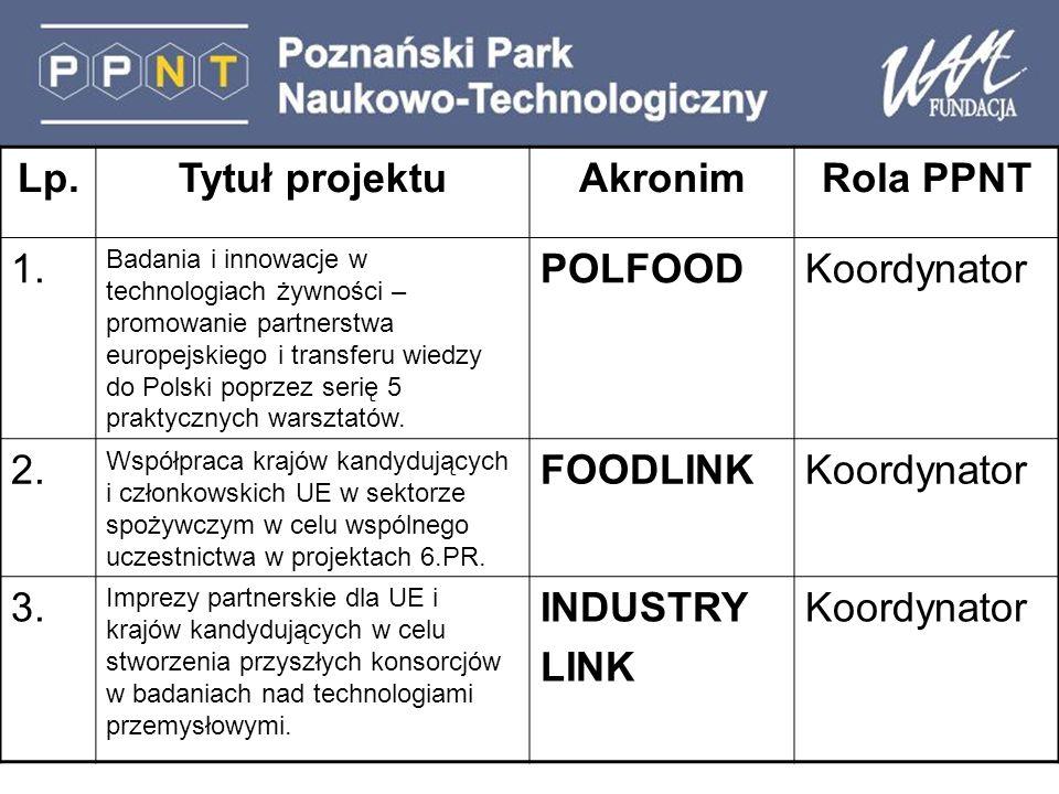Lp.Tytuł projektuAkronimRola PPNT 1.