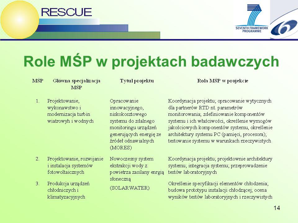 14 Role MŚP w projektach badawczych