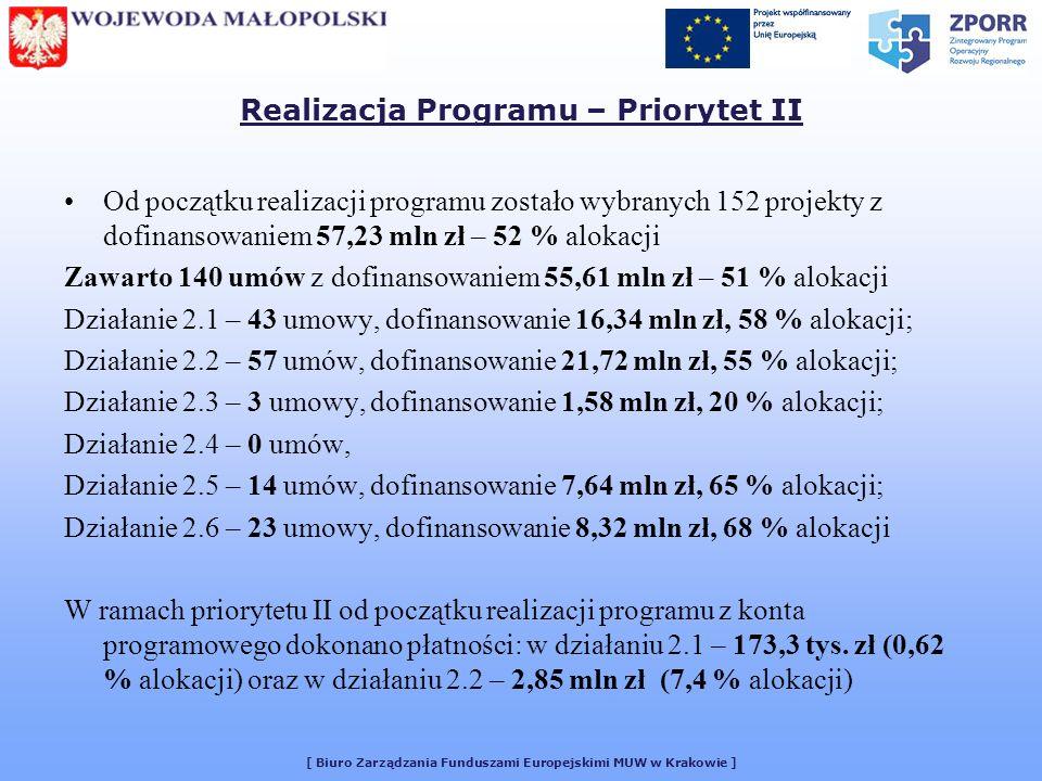 [ Biuro Zarządzania Funduszami Europejskimi MUW w Krakowie ] Realizacja Programu – Priorytet II Od początku realizacji programu zostało wybranych 152 projekty z dofinansowaniem 57,23 mln zł – 52 % alokacji Zawarto 140 umów z dofinansowaniem 55,61 mln zł – 51 % alokacji Działanie 2.1 – 43 umowy, dofinansowanie 16,34 mln zł, 58 % alokacji; Działanie 2.2 – 57 umów, dofinansowanie 21,72 mln zł, 55 % alokacji; Działanie 2.3 – 3 umowy, dofinansowanie 1,58 mln zł, 20 % alokacji; Działanie 2.4 – 0 umów, Działanie 2.5 – 14 umów, dofinansowanie 7,64 mln zł, 65 % alokacji; Działanie 2.6 – 23 umowy, dofinansowanie 8,32 mln zł, 68 % alokacji W ramach priorytetu II od początku realizacji programu z konta programowego dokonano płatności: w działaniu 2.1 – 173,3 tys.