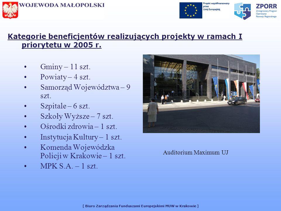 [ Biuro Zarządzania Funduszami Europejskimi MUW w Krakowie ] Kategorie beneficjentów realizujących projekty w ramach I priorytetu w 2005 r.