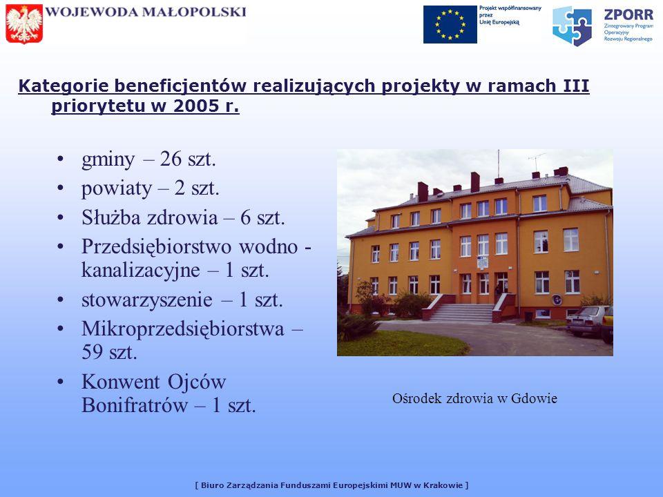 [ Biuro Zarządzania Funduszami Europejskimi MUW w Krakowie ] Kategorie beneficjentów realizujących projekty w ramach III priorytetu w 2005 r.