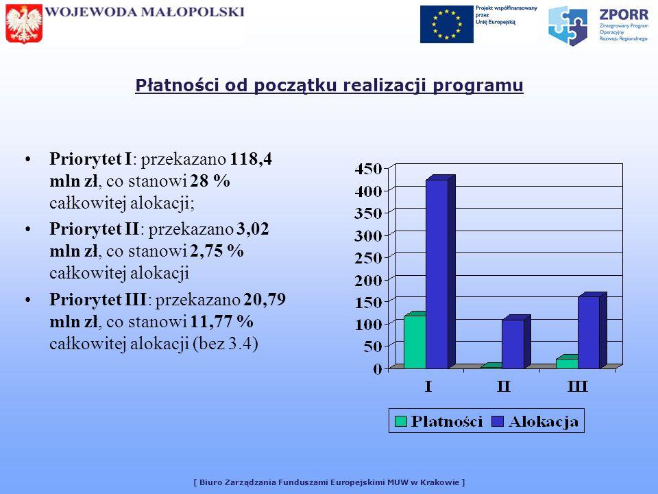 [ Biuro Zarządzania Funduszami Europejskimi MUW w Krakowie ] Płatności od początku realizacji programu Priorytet I: przekazano 118,4 mln zł, co stanowi 28 % całkowitej alokacji; Priorytet II: przekazano 3,02 mln zł, co stanowi 2,75 % całkowitej alokacji Priorytet III: przekazano 20,79 mln zł, co stanowi 11,77 % całkowitej alokacji (bez 3.4)