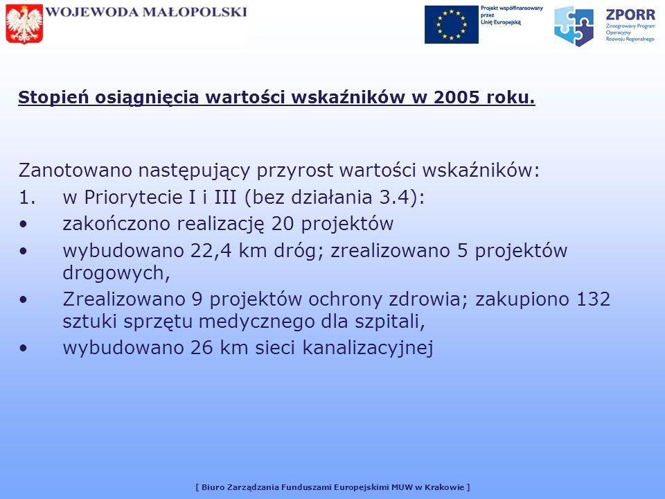 [ Biuro Zarządzania Funduszami Europejskimi MUW w Krakowie ] Stopień osiągnięcia wartości wskaźników w 2005 roku.